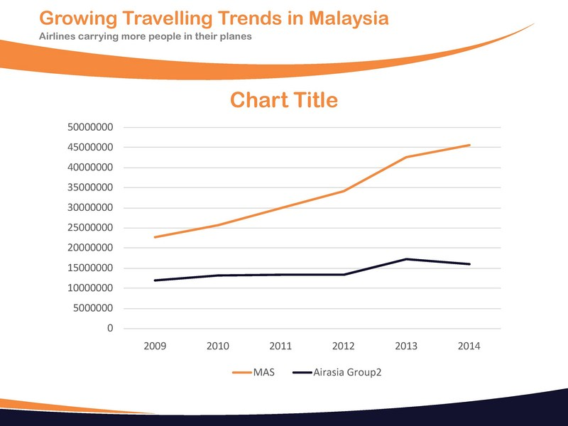 trend analysis airasia and mas The growth trend in international passenger travel continues to expandfurther grow, with th over the month (04%) air passenger market analysis.